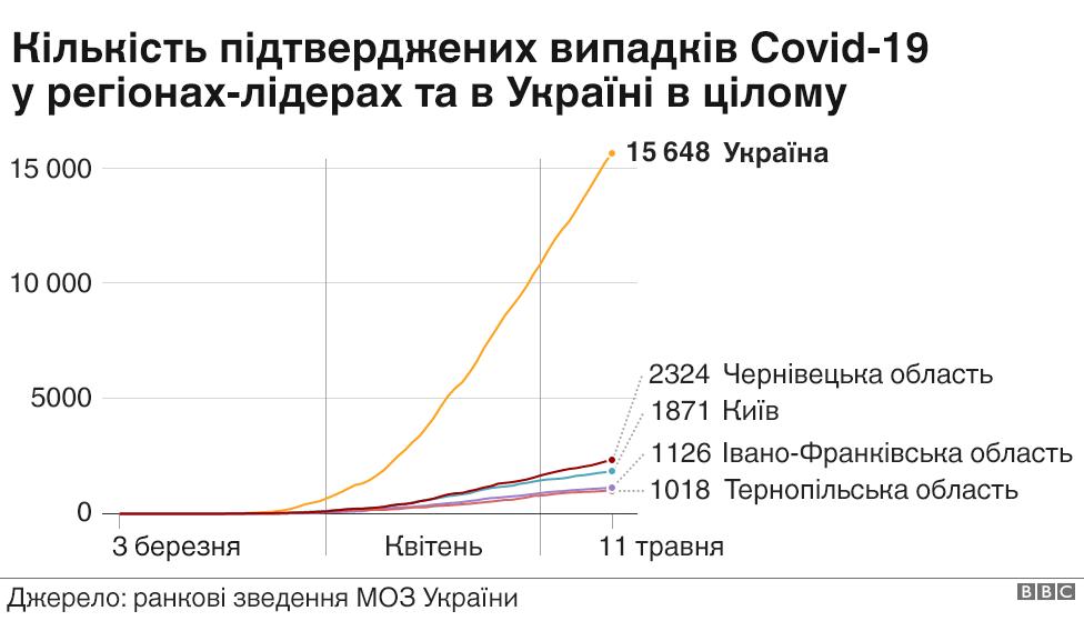 Графік України та регіонів