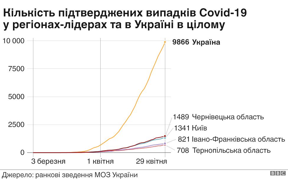 Кількість по україні