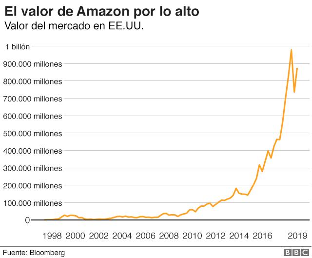 Valor de Amazon