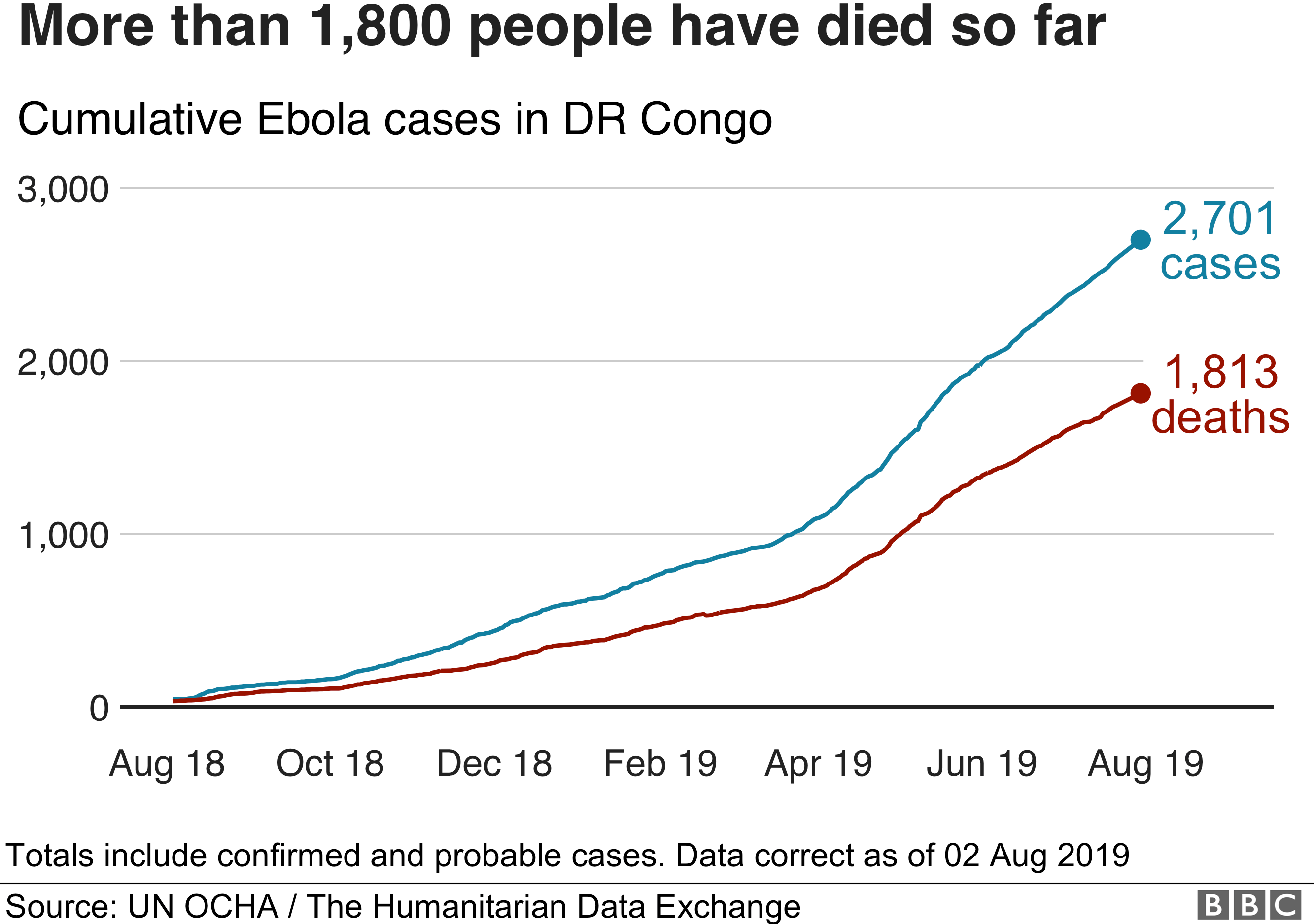 Ebola outbreak in five graphics - BBC News