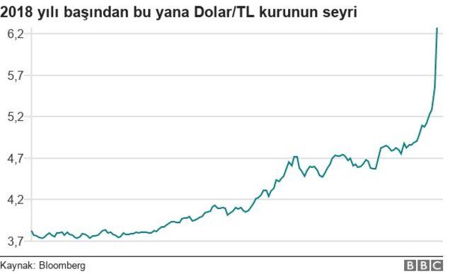USD/TR_KURU