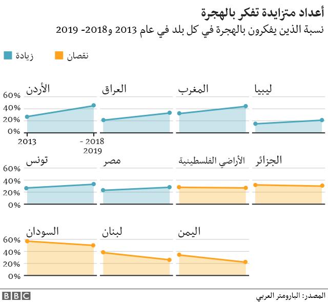 الدول العربية في سبعة رسوم بيانية: هل بدأ الشباب العربي يدير ظهره للدين؟