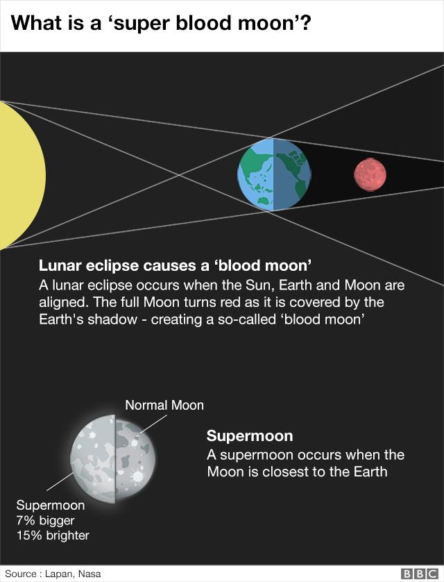 Графическое объяснение Кровавой Луны