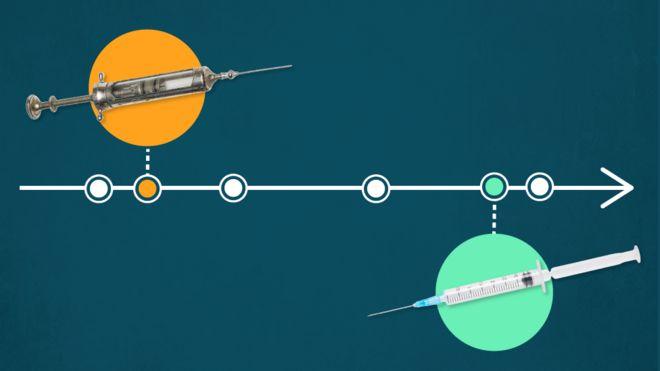 Ilustração sobre a linha do tempo das vacinas