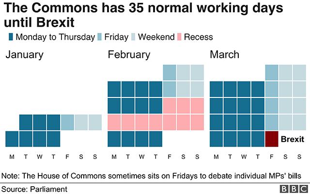 График, показывающий парламентский календарь до Brexit