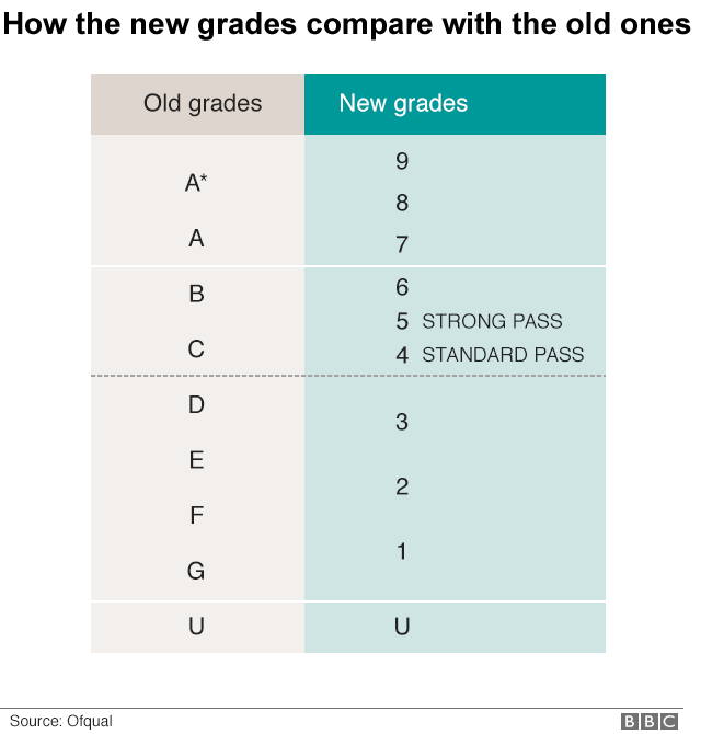 Gcses How Do The New 9 1 Grades Work Bbc News