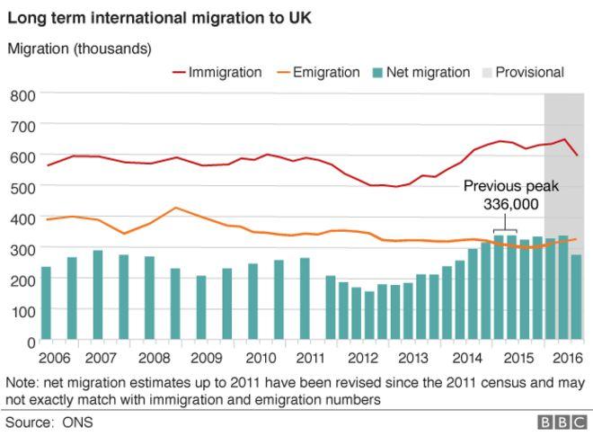 График Управления национальной статистики данных по миграции