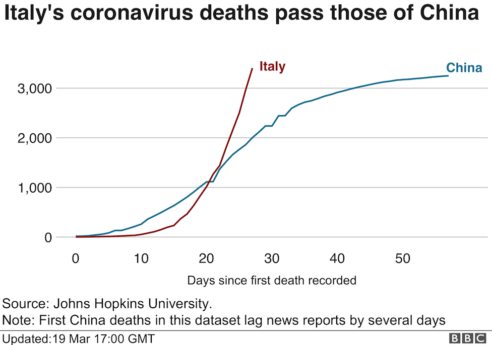 Chart showing deaths in Italy overtaking those in China