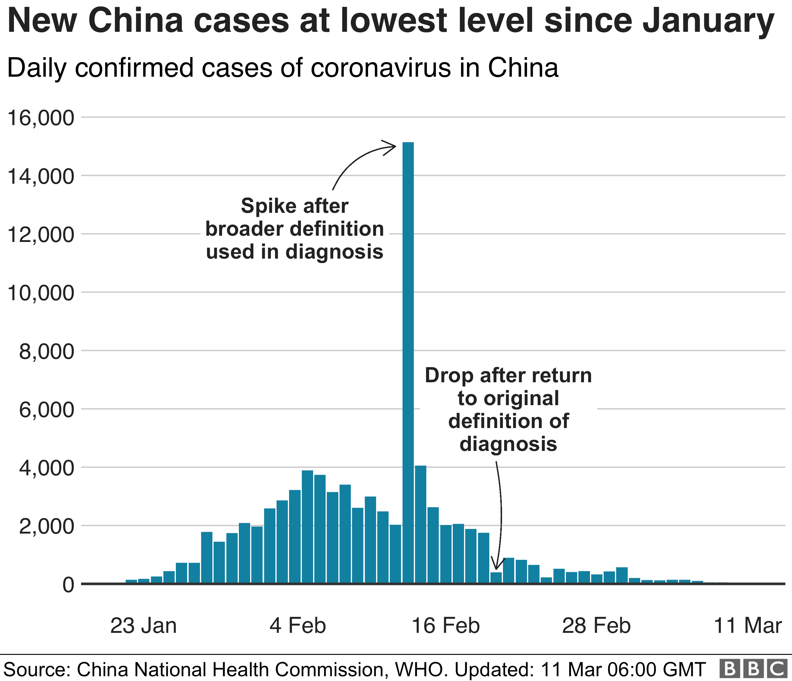 Chart showing the daily cases in China, which has been falling in recent days 11 March