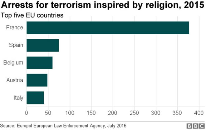 Chart showing arrests for terrorism inspired by religion