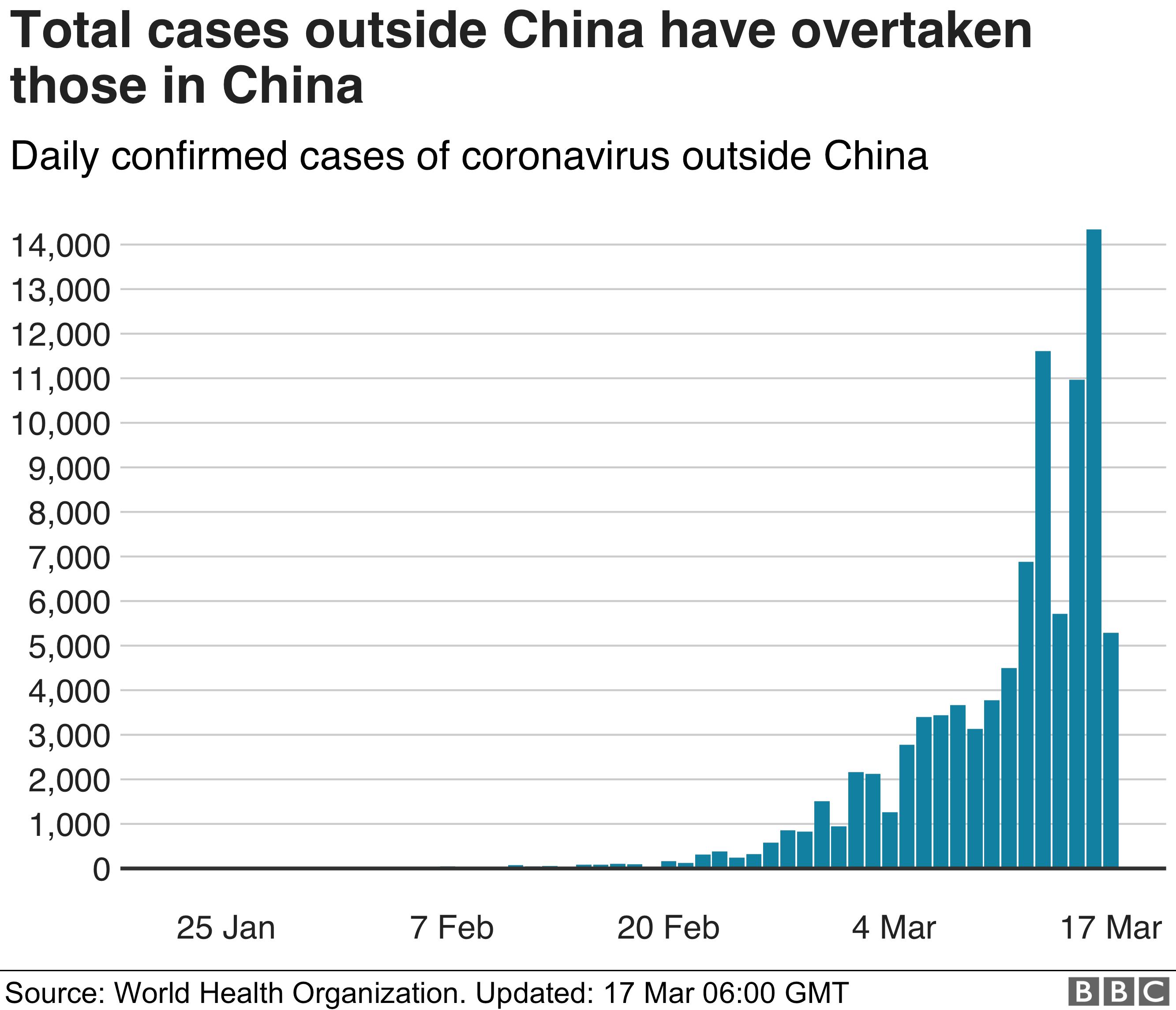 Chart showing total daily cases outside of China