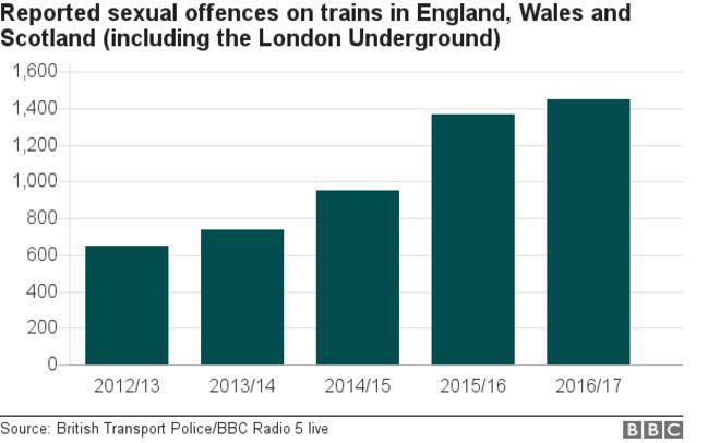 диаграмма, показывающая сообщения о сексуальных преступлениях в поездах