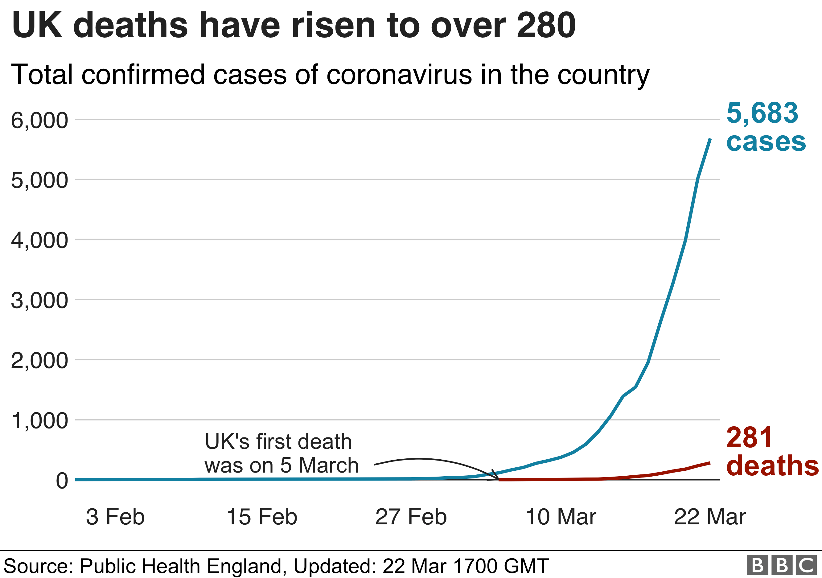 Line chart showing deaths and cases in UK