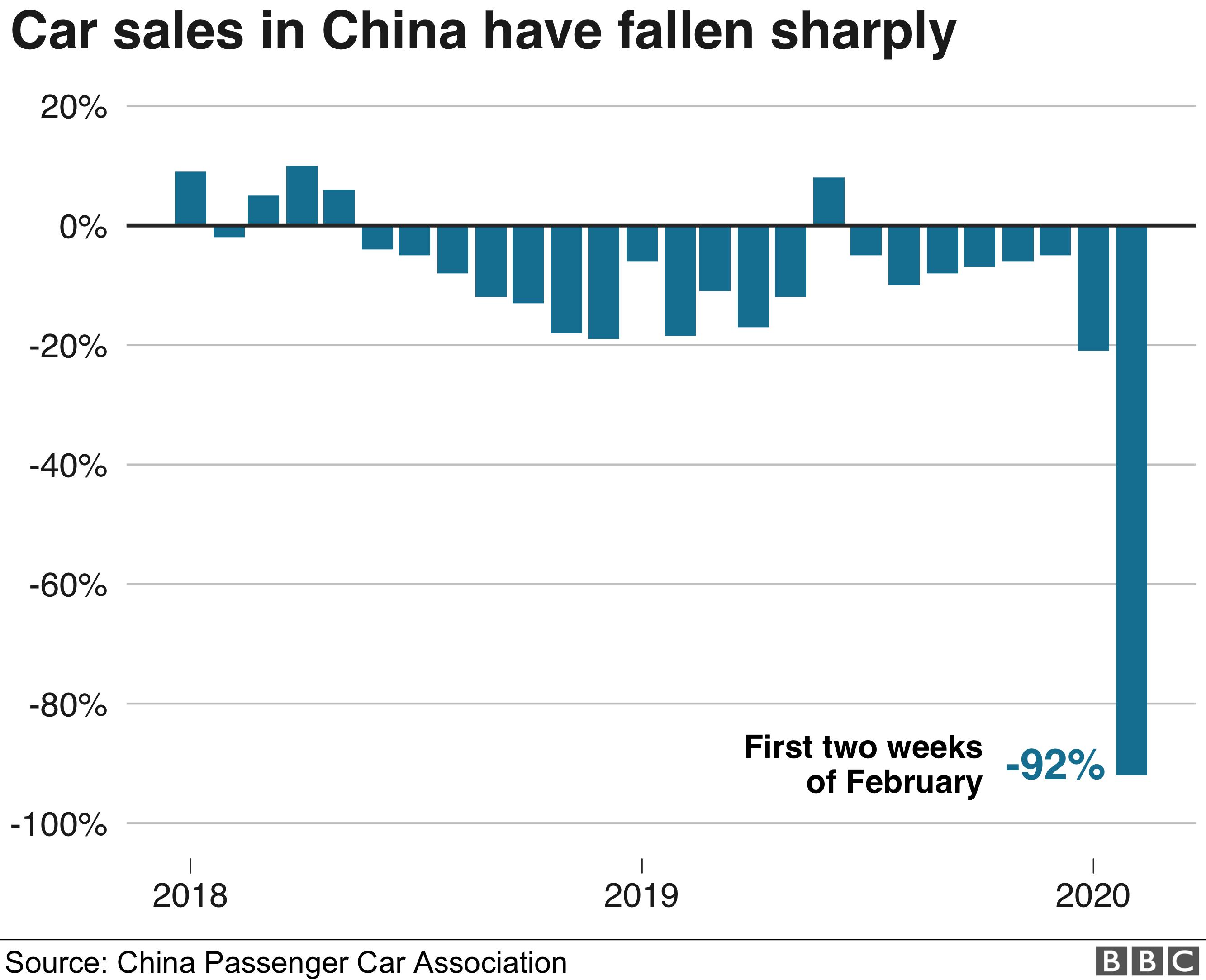 Chart showing China car sales