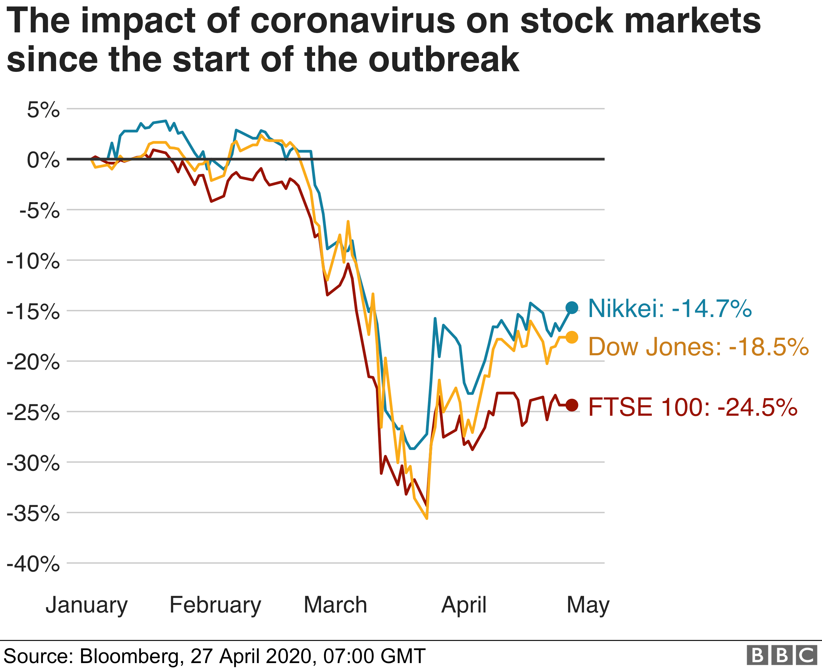 Chart showing Stock Market trends since the COVID-19 outbreak - 27/04