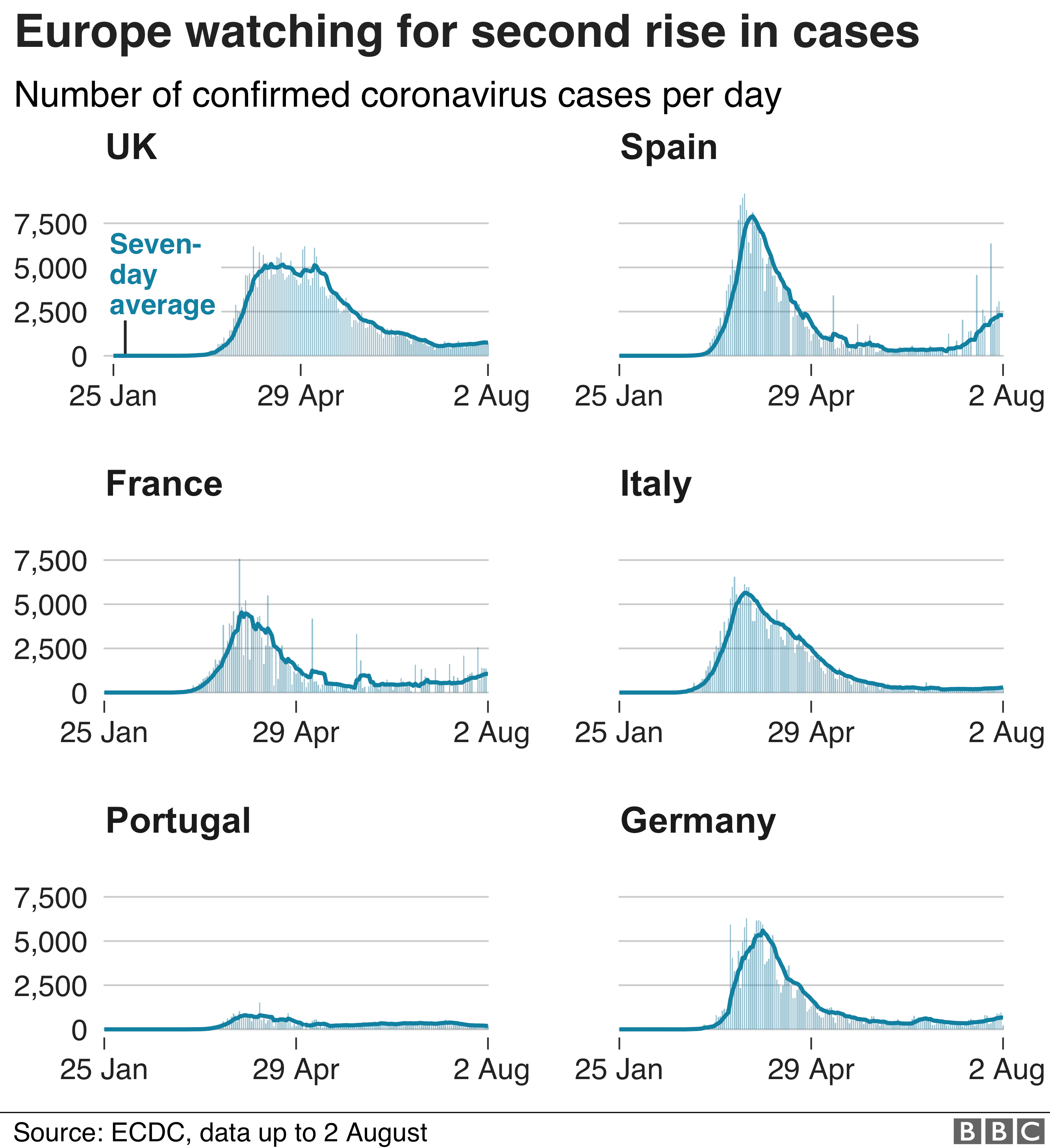 Chart shows cases starting to rise again in some European countries