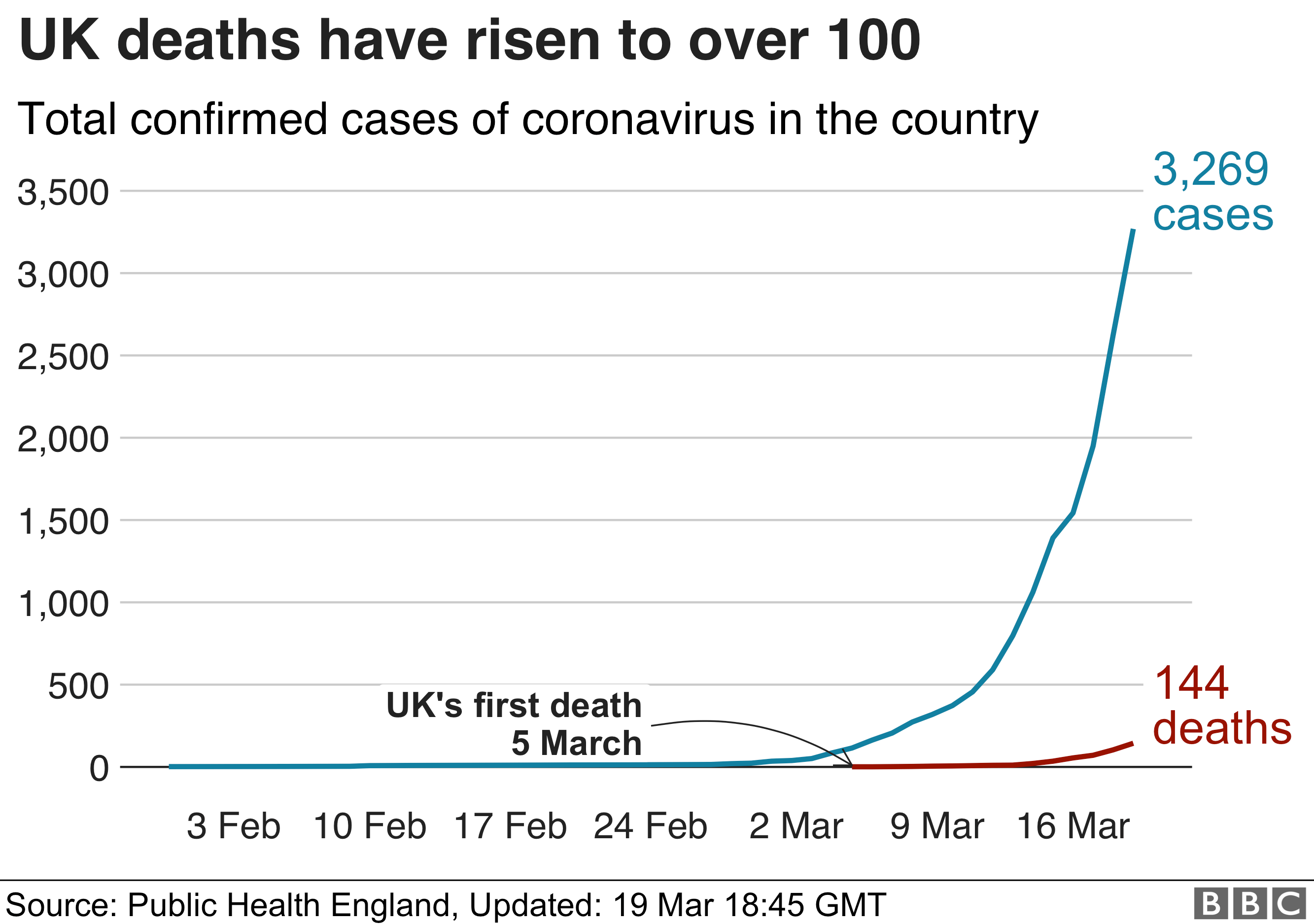 Chart showing UK cases and deaths rising