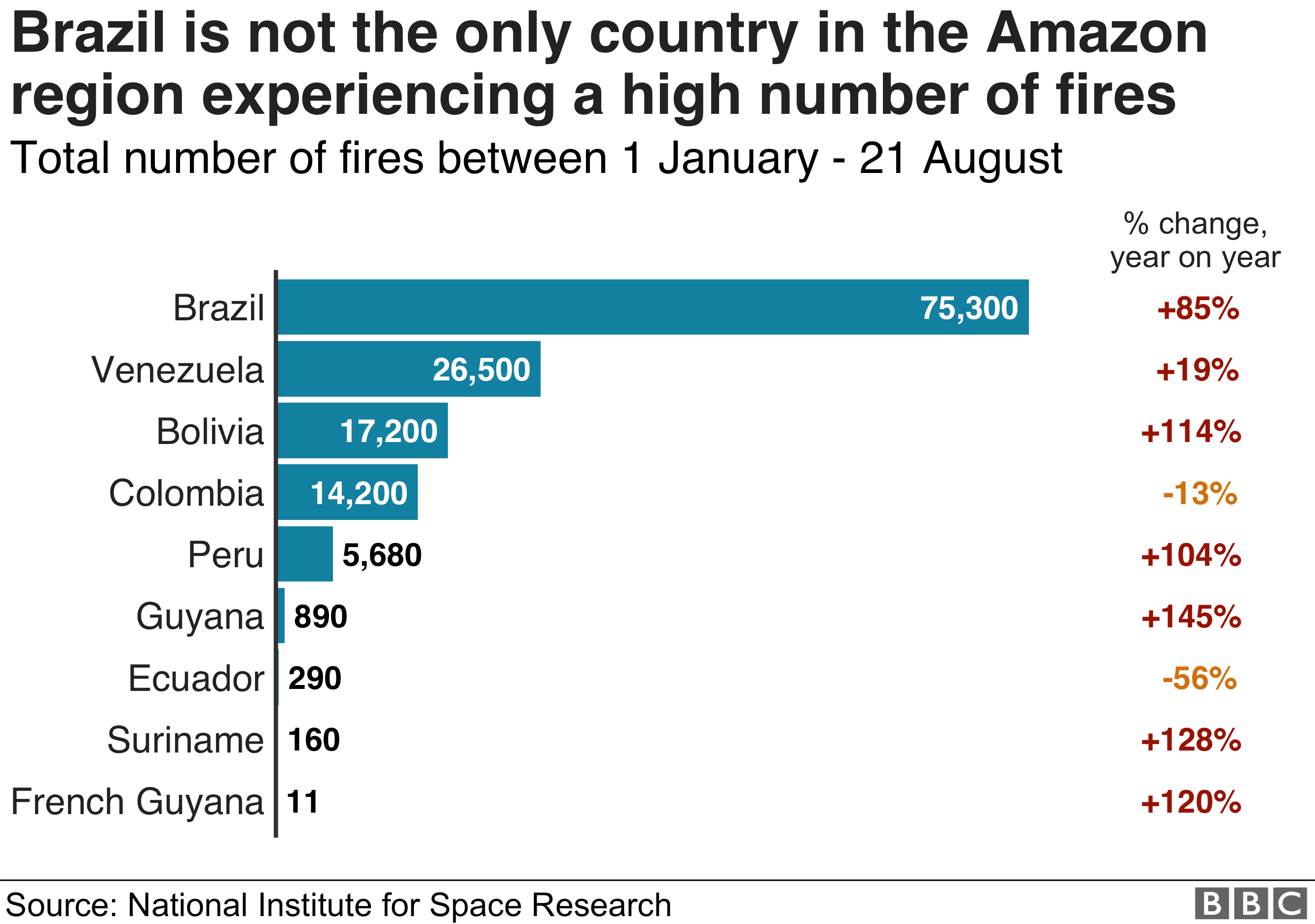 Chart showing the number of fires in other countries in the Amazon region