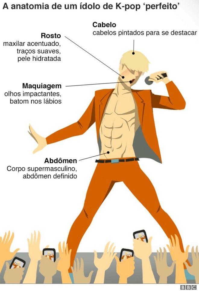 Gráfico: a anatomia de um ídolo de K-pop 'perfeito'