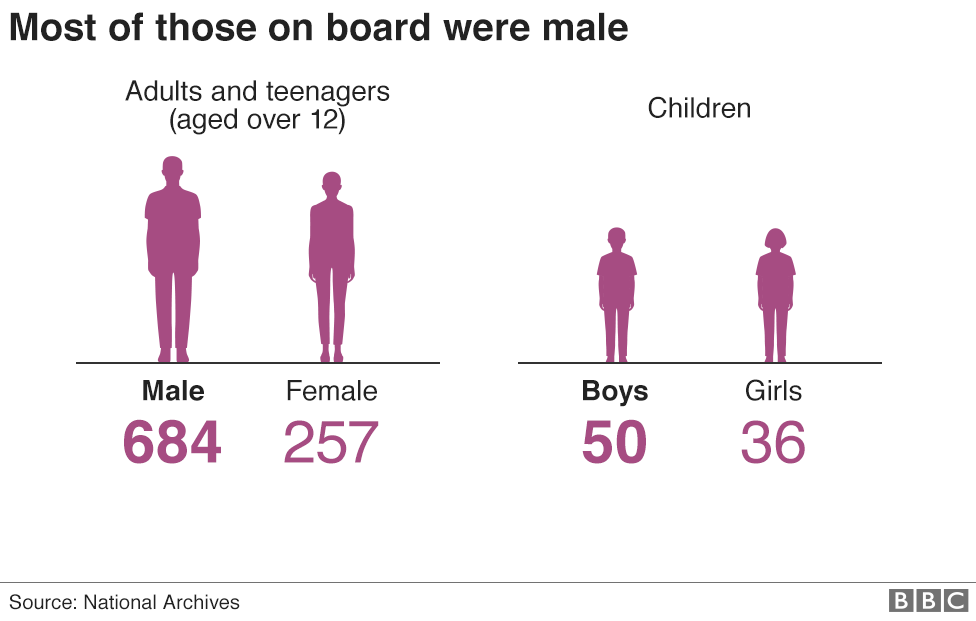 Graphic showing the breakdown of males and females on board the Windrush