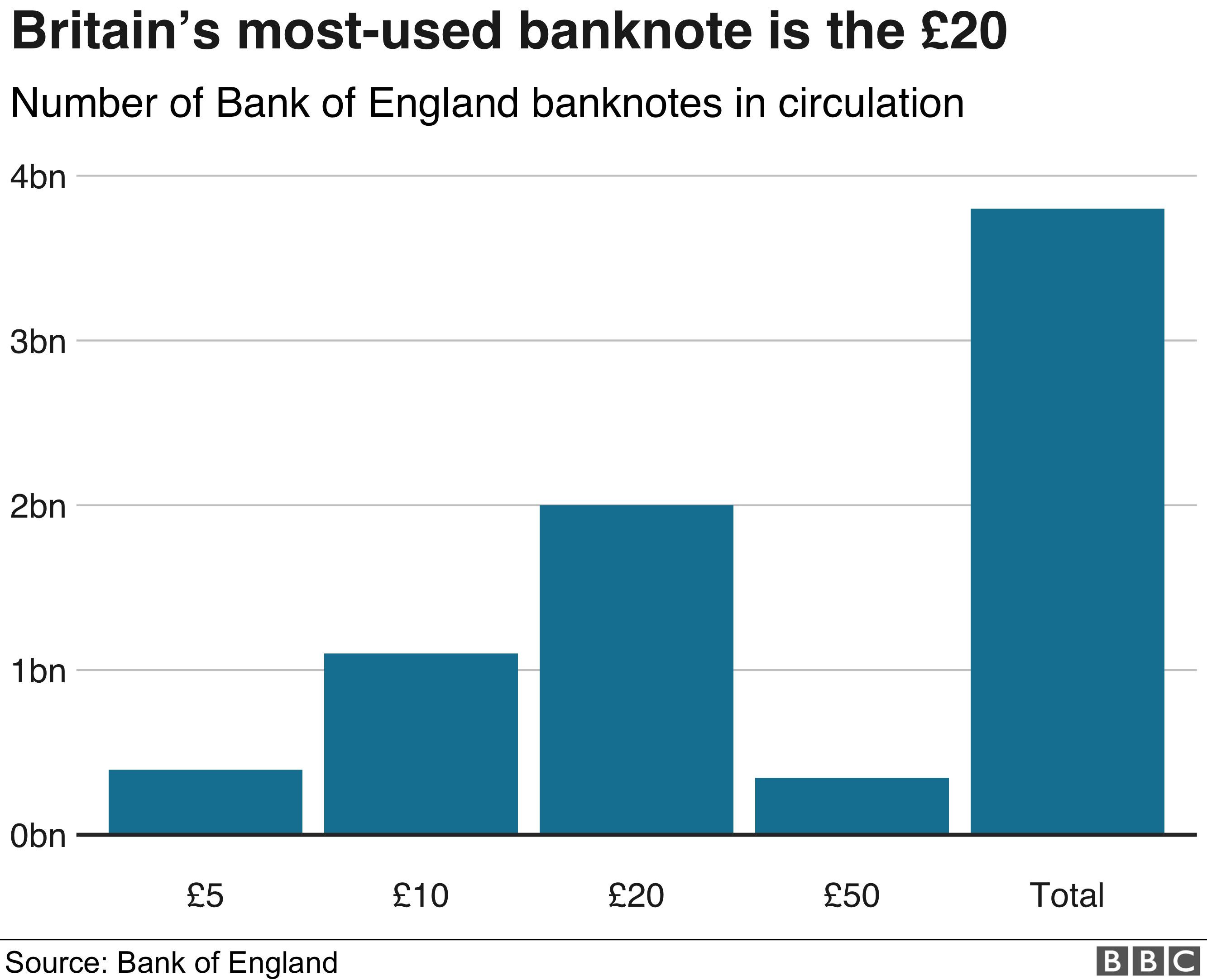 banknotes usage chart