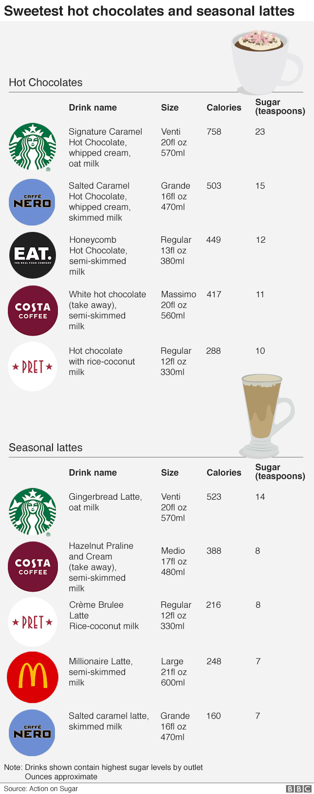 Infographic showing sweetest hot chocolates and seasonal lattes