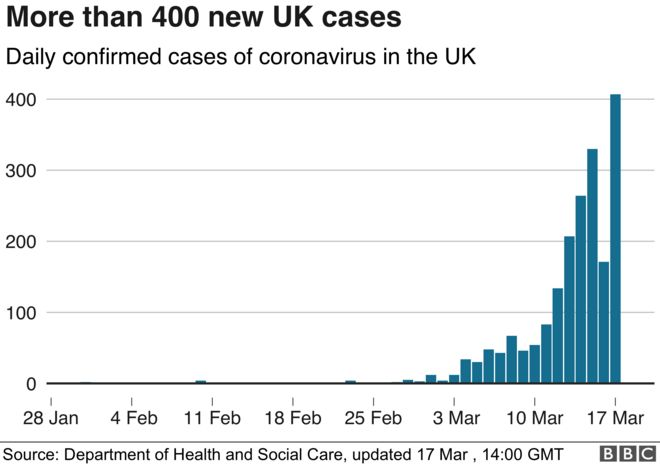 Chart showing recorded cases in the UK - 17 March