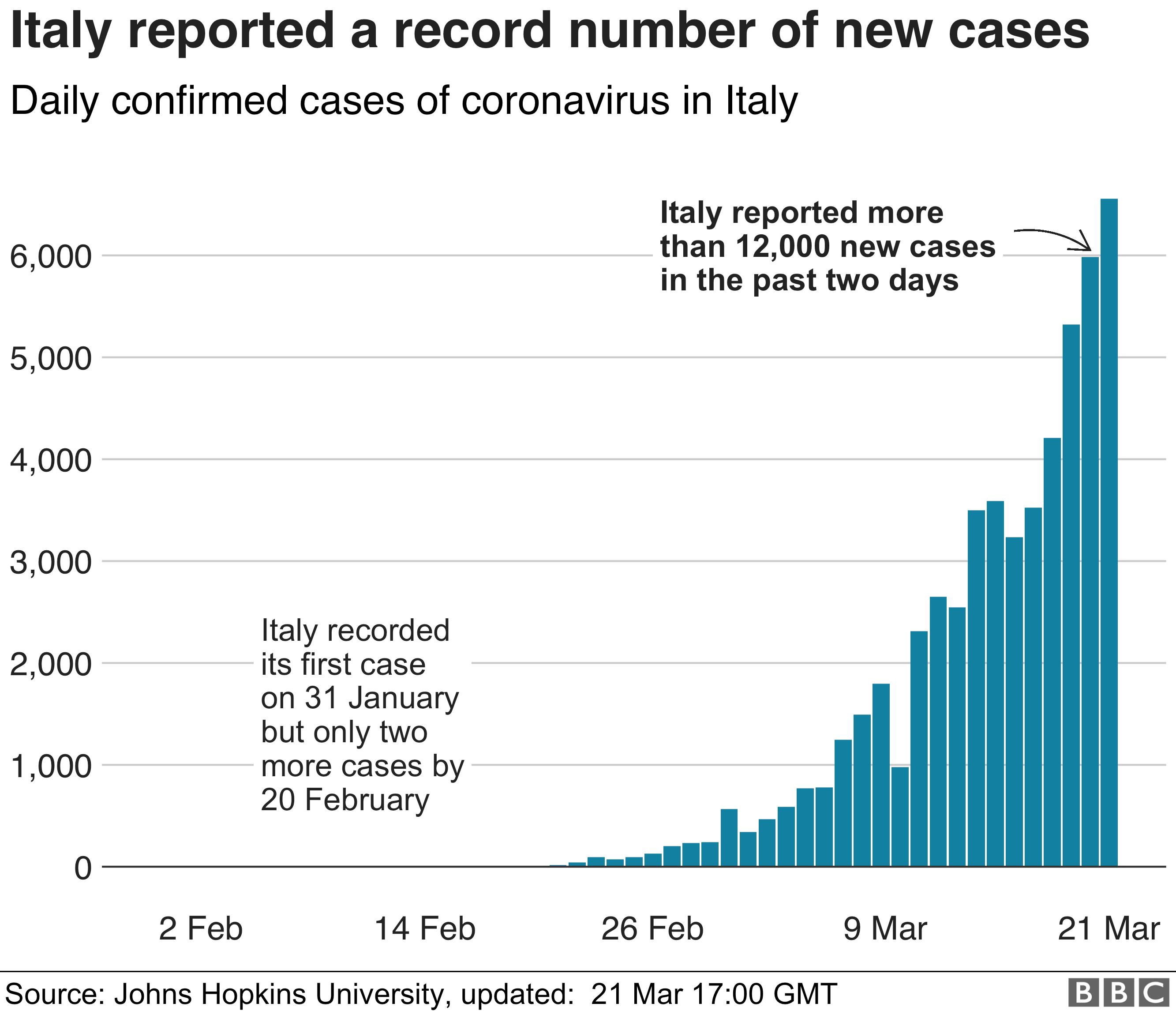 İtalya son iki günde 12000'den fazla vaka kaydetti