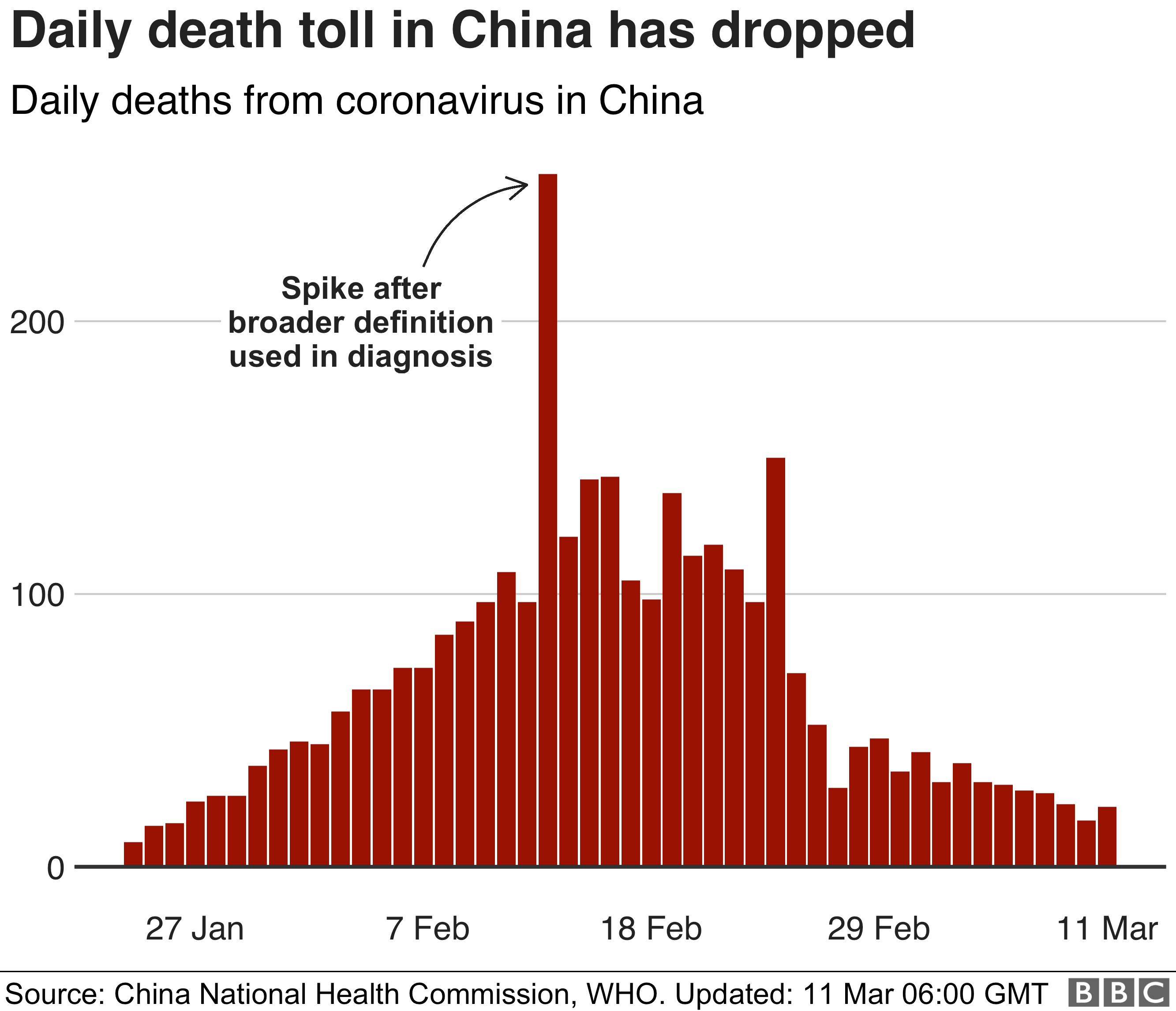 Chart showing the daily death toll in China, which has been falling in recent days 11 March