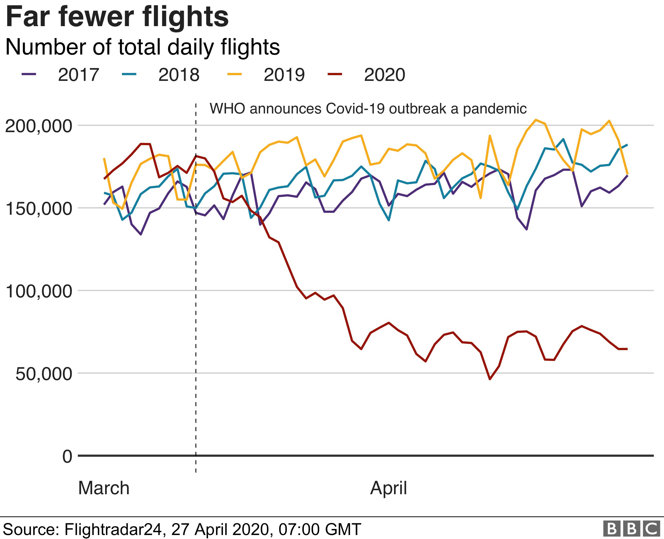 Flight tracking data chart - 27/04