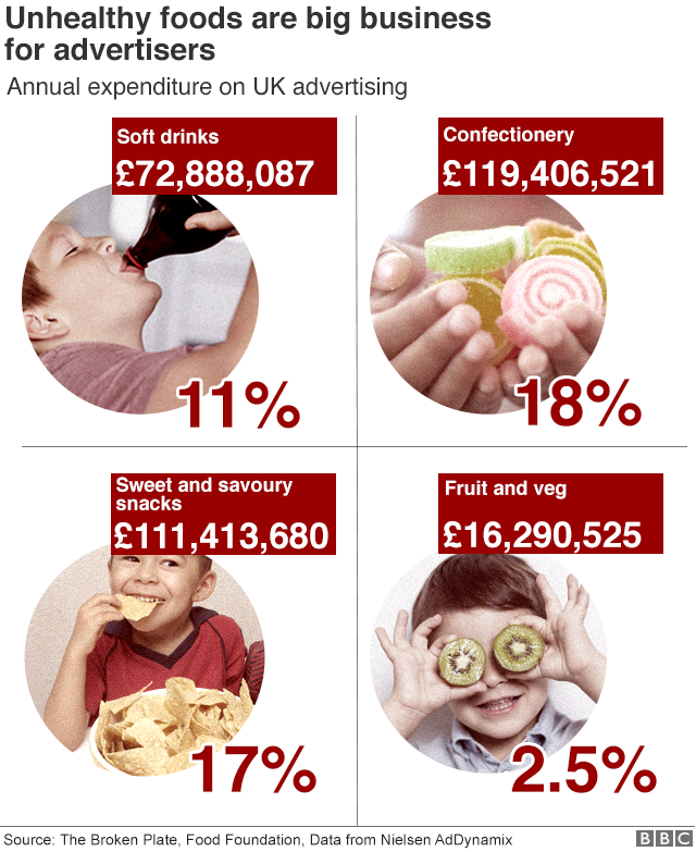 Graphic showing unhealthy foods are big business for advertisers