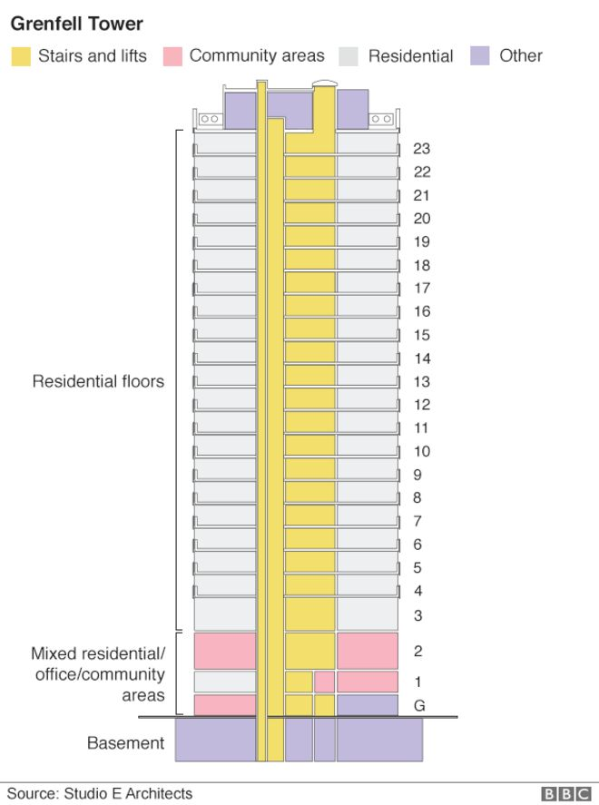 Schematic plan of Grenfell Tower
