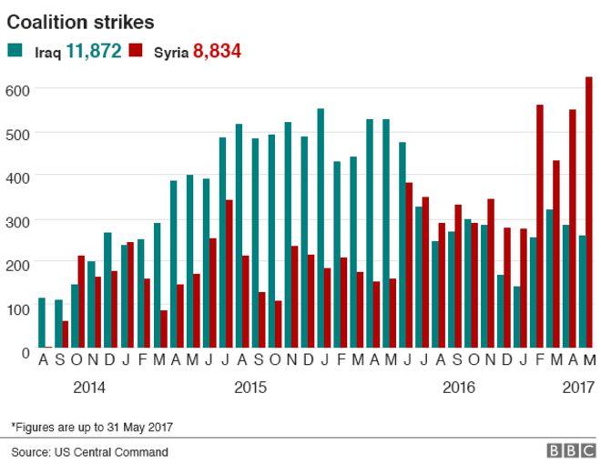 Irak ve Suriye'de aylık hava saldırısı gösteren çubuk grafik