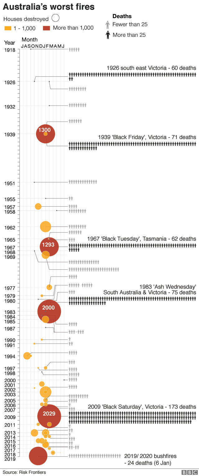 Graphic: Worst fires in Australian history