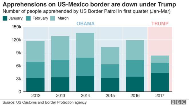 2012 yılından bu yana her yılın ilk çeyreğinde ABD-Meksika sınırında yakalanan kişilerin sayısını gösteren grafik. Bu sayı Başkan Trump tarafından önemli ölçüde düşmüştür.
