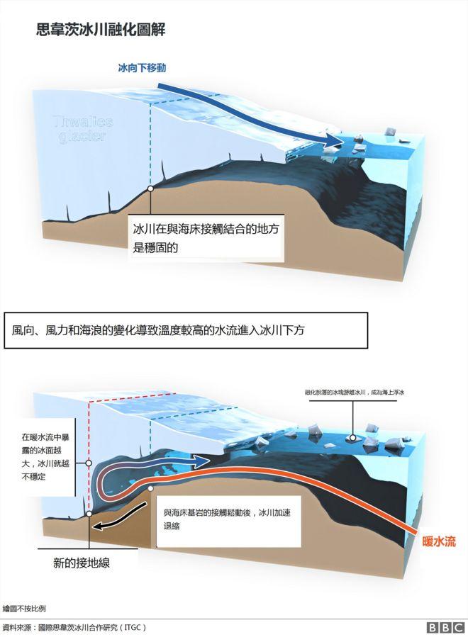 冰川融化图解