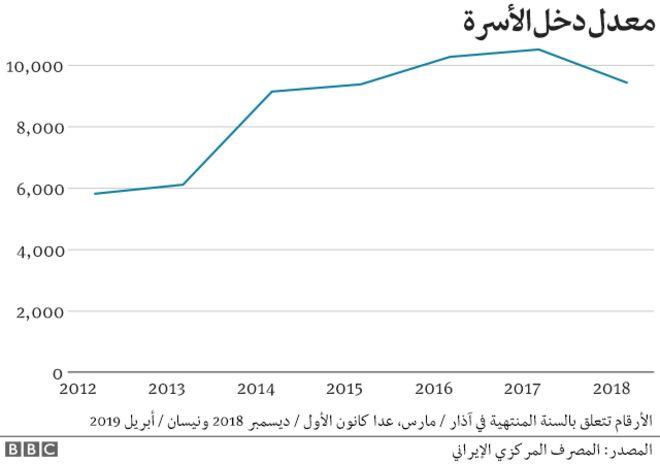 دونالد ترامب: الولايات المتحدة الأمريكية تنسحب من الاتفاق النووي وتعيد فرض عقوبات على طهران - صفحة 2 _106769504_iran_sanctions_arabic_640-ncaverage_income