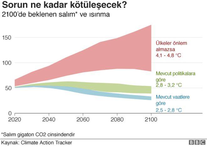 Gaz emisyonu ve sıcaklık