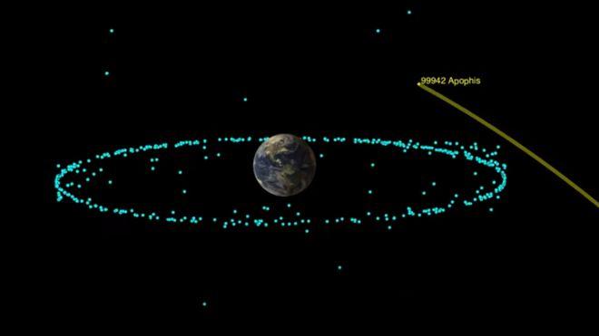 Траектория астероида Апофис