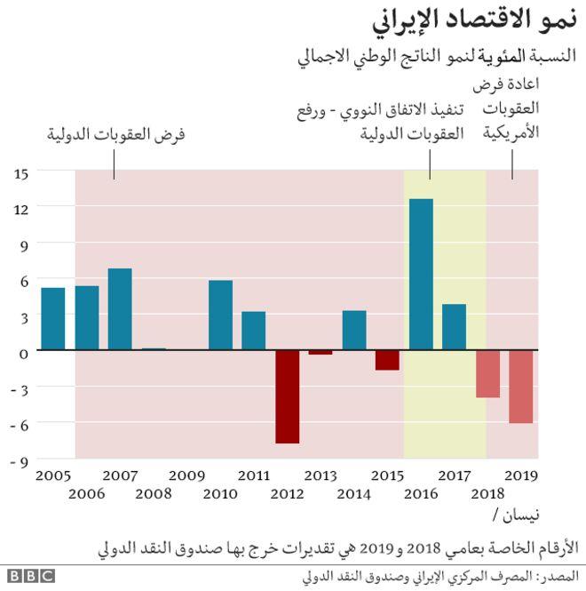 دونالد ترامب: الولايات المتحدة الأمريكية تنسحب من الاتفاق النووي وتعيد فرض عقوبات على طهران - صفحة 2 _106764924_iran_sanctions_arabic_640-nceconomic_growth