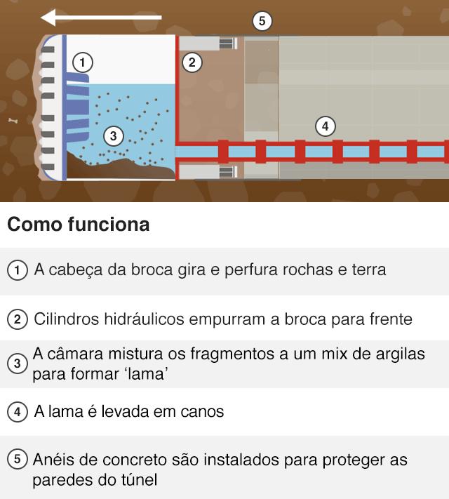 Imagem mostra como funciona a TBM Slurry, máquina que tem um gigantesco disco giratório na frente, capaz de cortar a terra e a rocha e que é usada em projeto de rodovia subterrânea na China