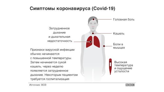 рисунок симптомы коронавируса
