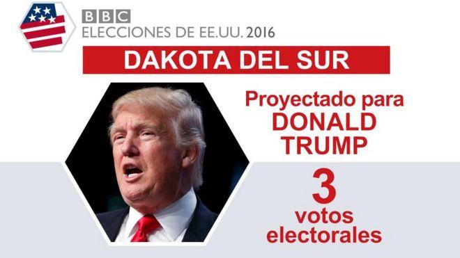 En Dakota del Sur ganó Trump.
