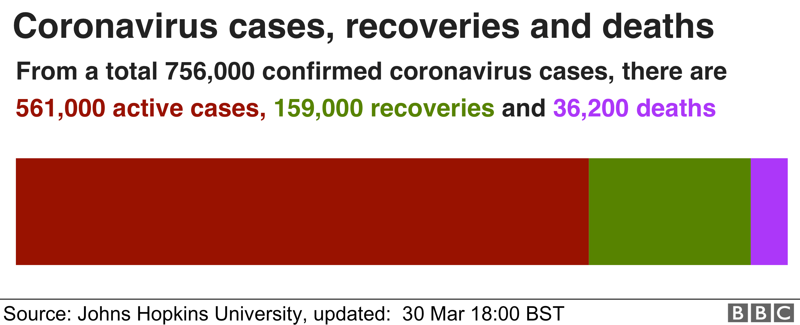 Chart showing coronavirus cases: 561000 active cases, 159,000 recoveries, and 36,200 deaths
