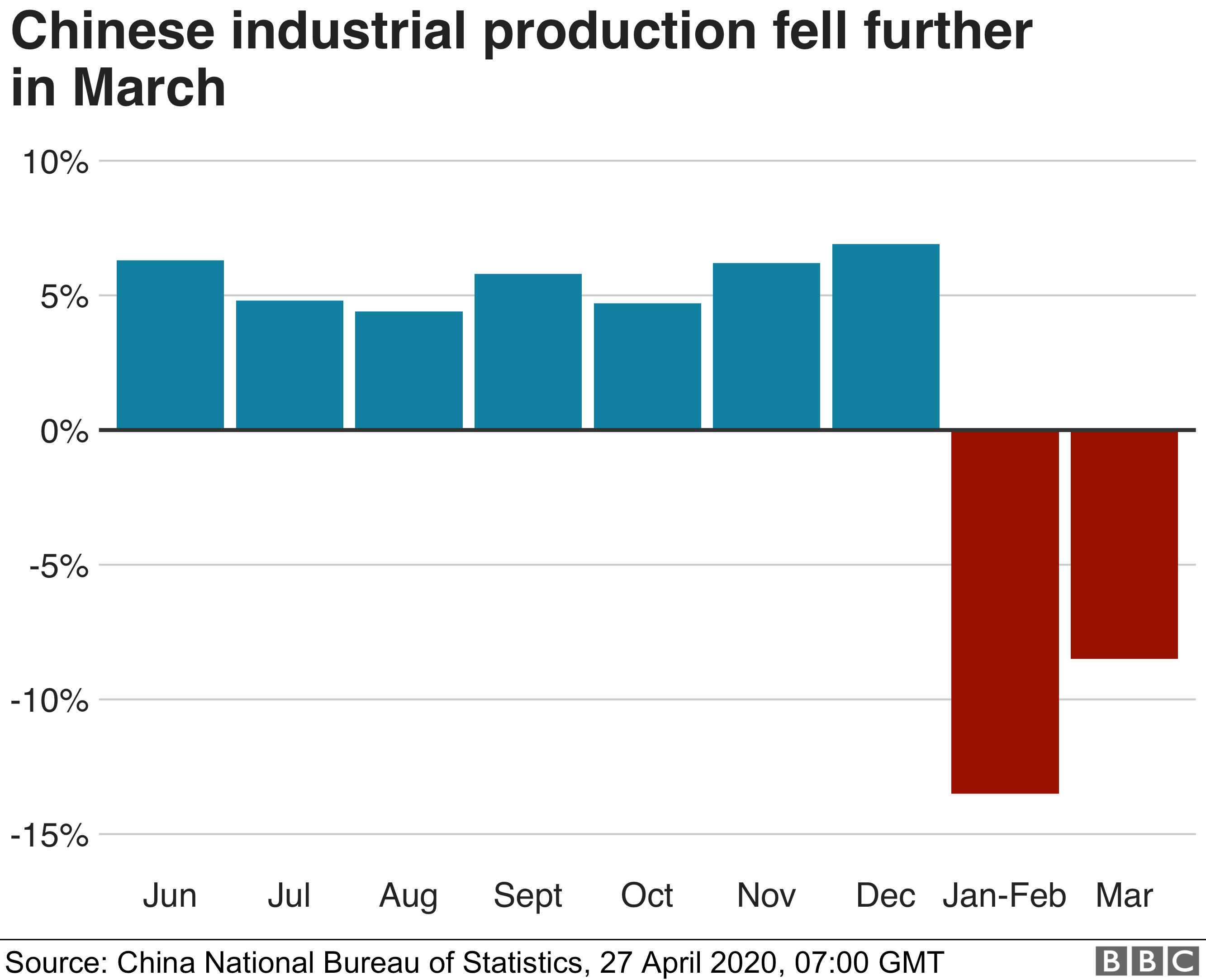 China production chart - 27/04