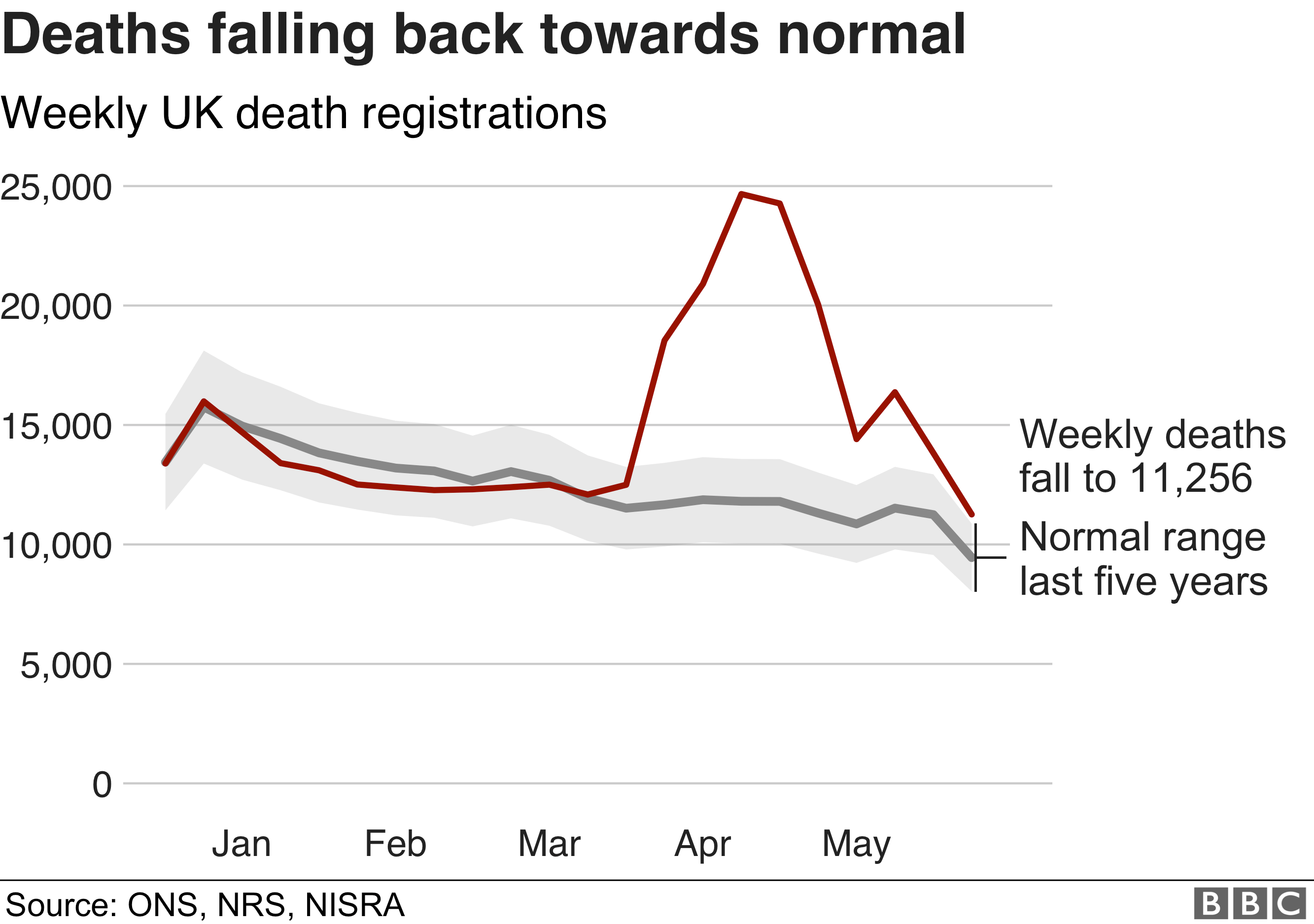 Chart showing death registrations shows weekly total up to 29 May is close to normal range