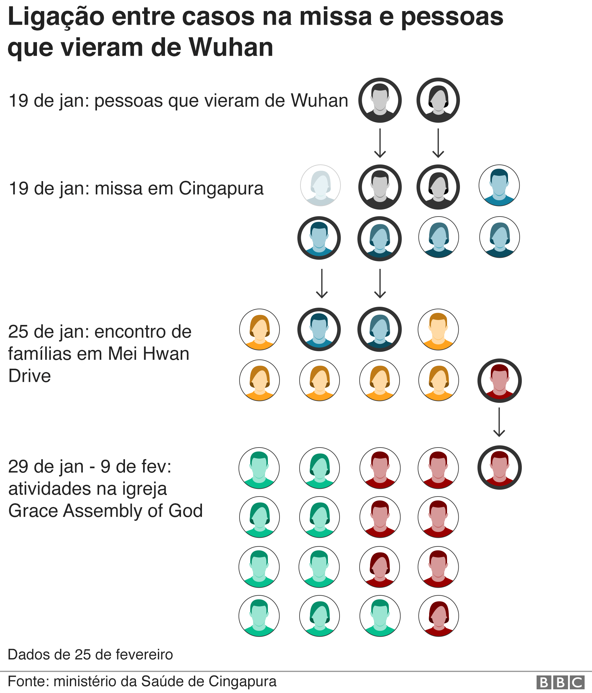 gráfico explica elo entre casos de covid19