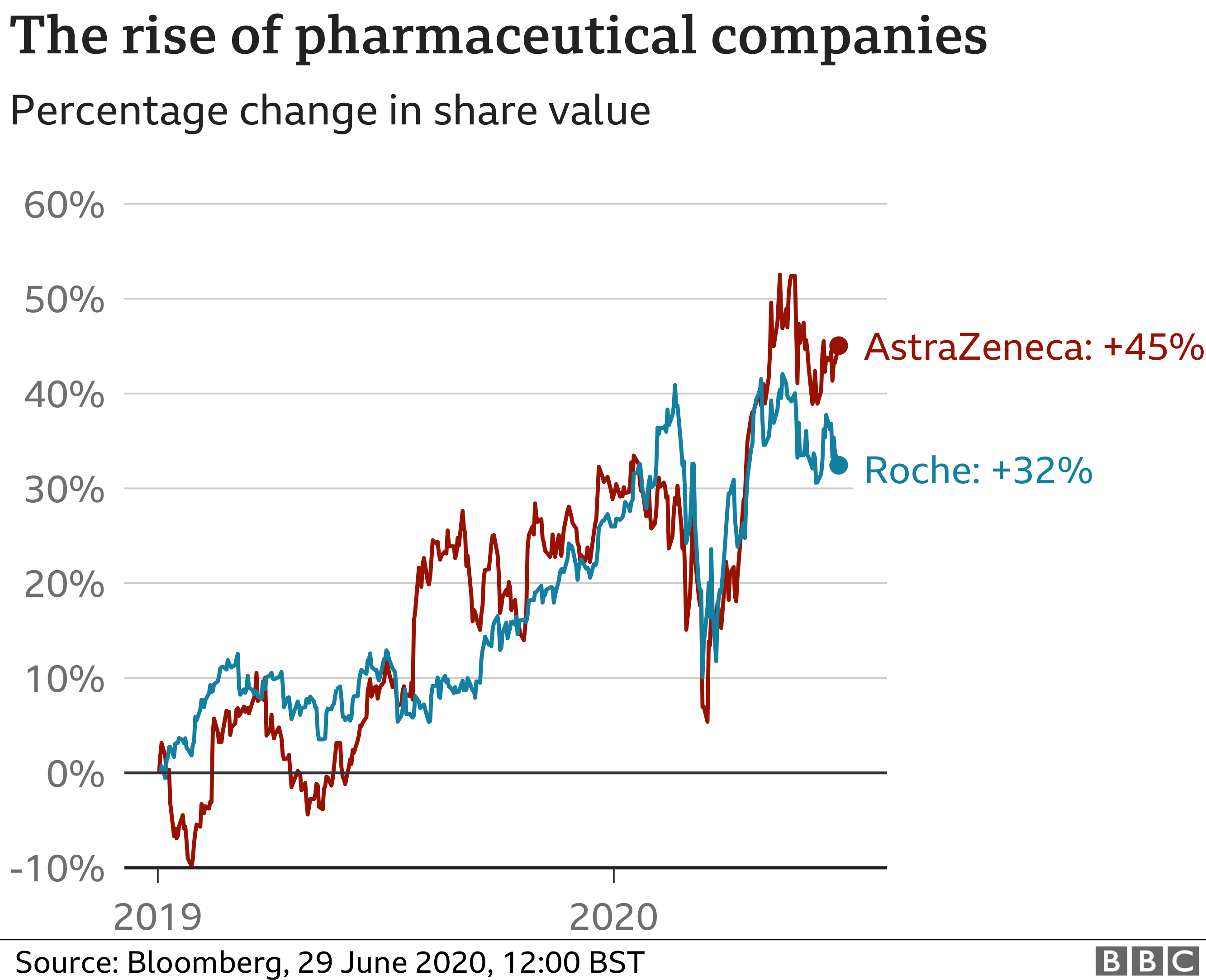 Pharma shares chart