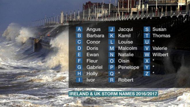 2016 - 2017 штормовые имена