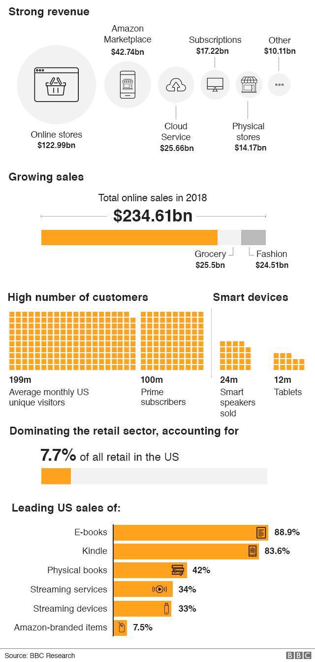 Amazon key statistics